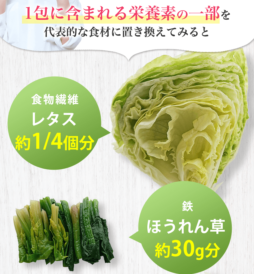 1方に含まれる栄養素の一部を代表的な食材に置き換えてみると 食物繊維はレタスの役1/4個分、鉄はほうれん草の役30g分、
