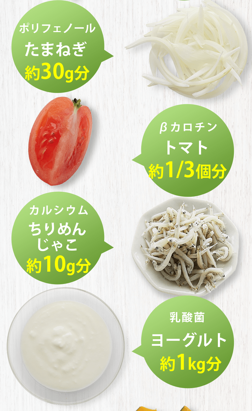 ポリフェノールは玉ねぎの約30g分、βカロチンはトマトの約1/3個分、カルシウムはちりめんじゃこの約10g分、乳酸菌はヨーグルトの約1kg分