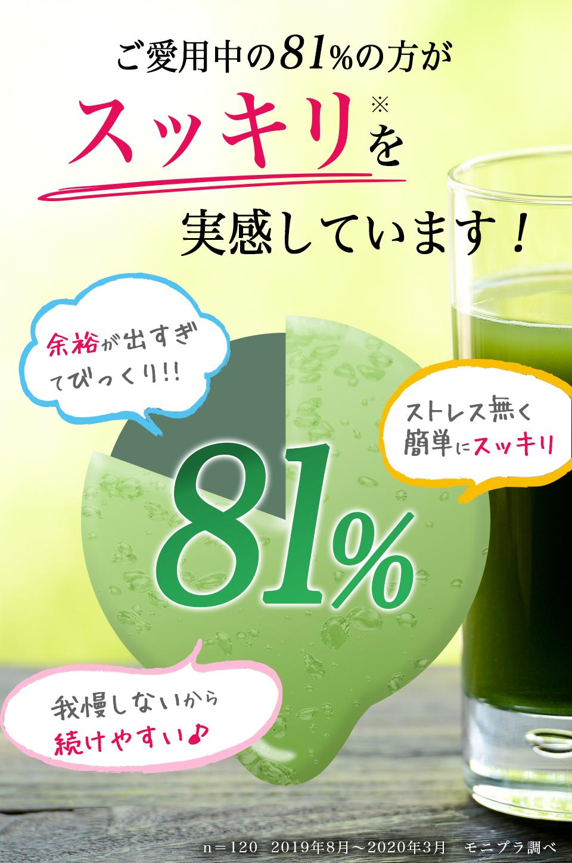 ご愛用の81%のかたがすっきりを実感しています!